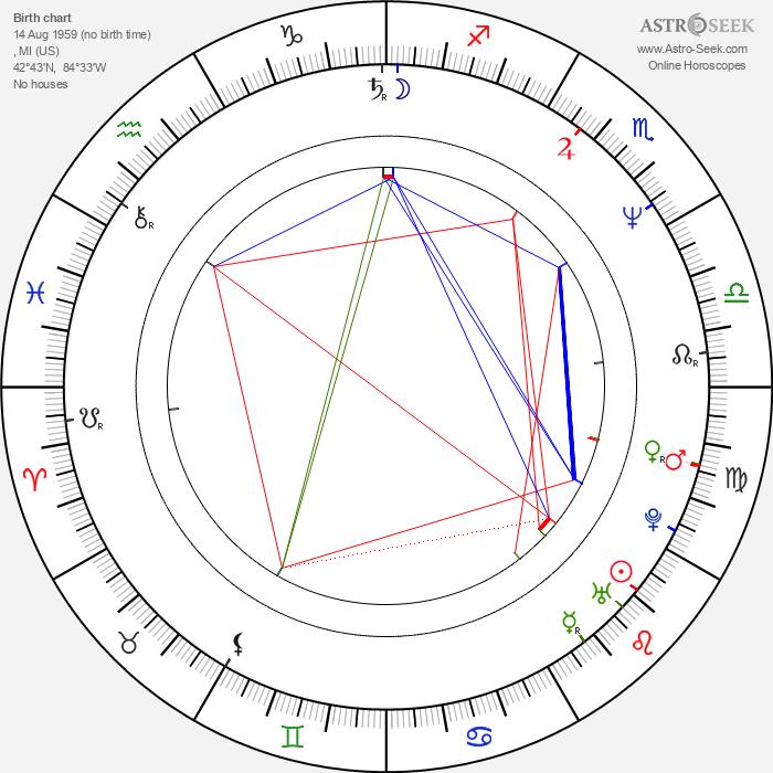 Magic Johnson - Astrology Natal Birth Chart