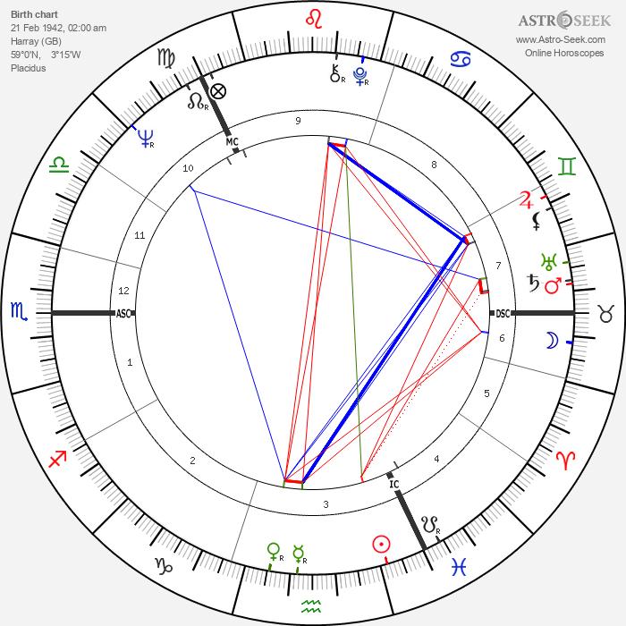 Magnus Linklater - Astrology Natal Birth Chart