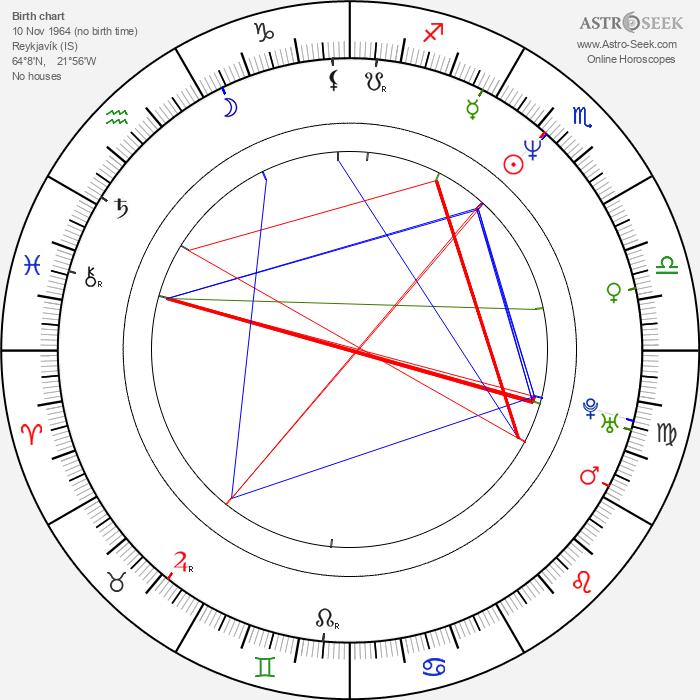 Magnús Scheving - Astrology Natal Birth Chart