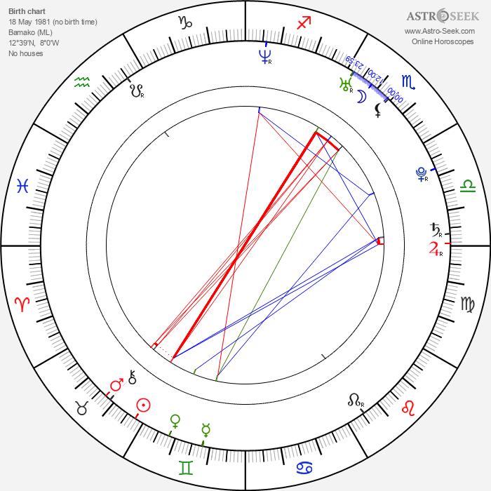 Mahamadou Diarra - Astrology Natal Birth Chart