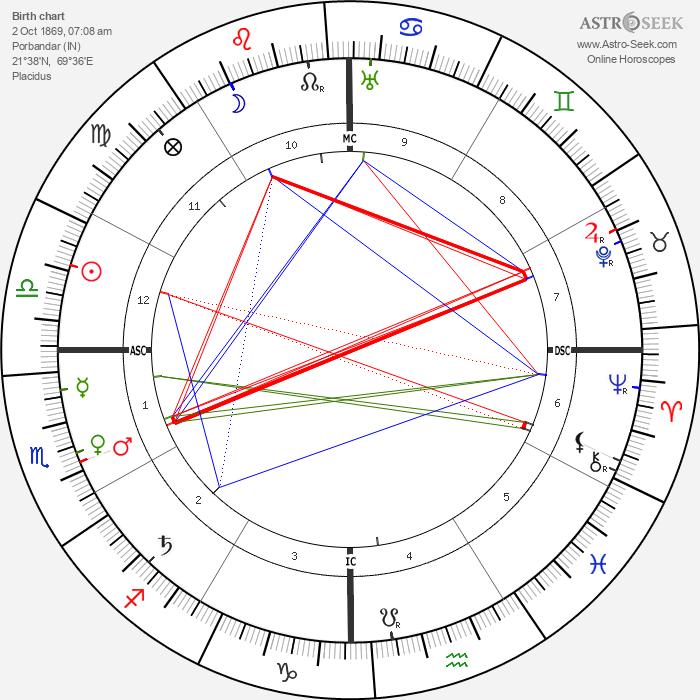 Mahatma Gandhi - Astrology Natal Birth Chart