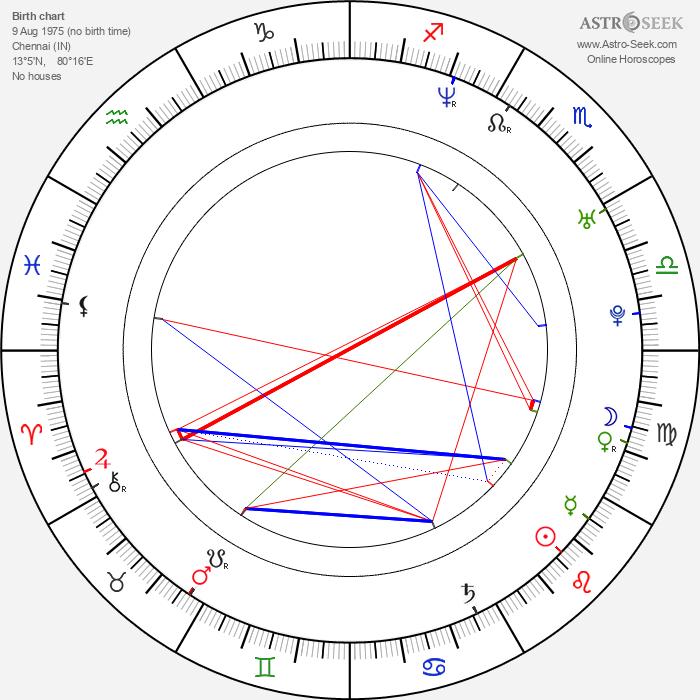 Mahesh Babu - Astrology Natal Birth Chart
