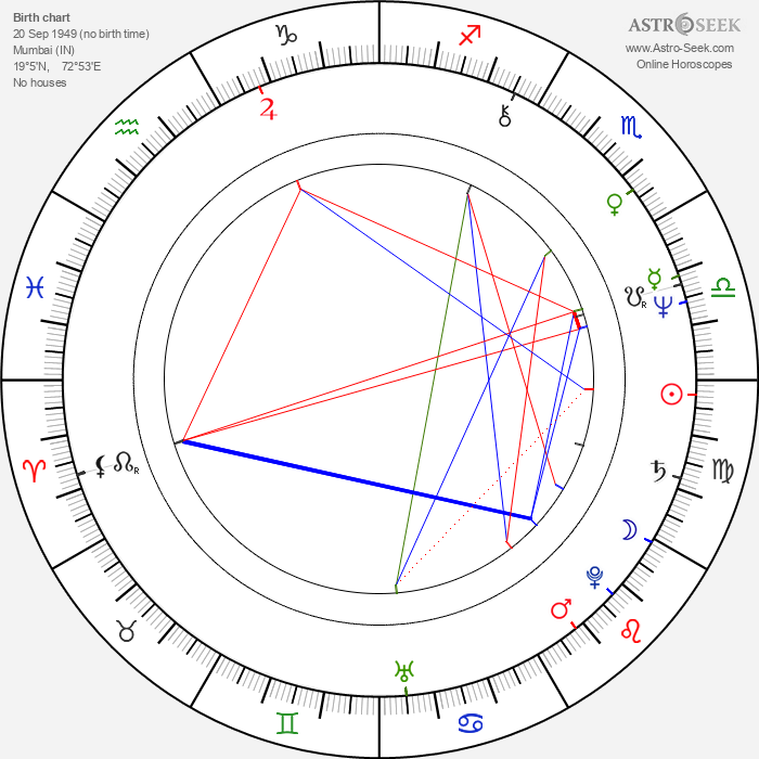 Mahesh Bhatt - Astrology Natal Birth Chart