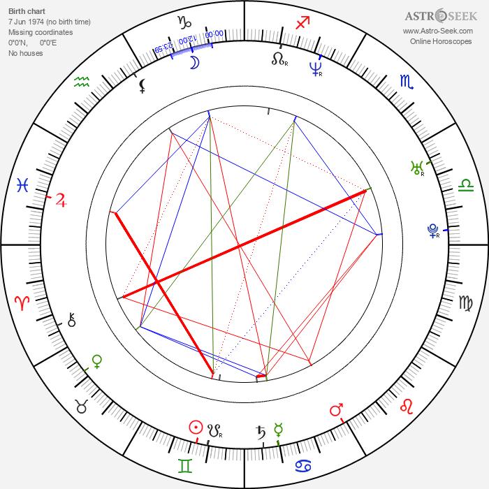 Mahesh Bhupathi - Astrology Natal Birth Chart