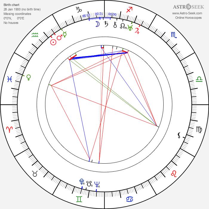 Mahlon Merrick - Astrology Natal Birth Chart