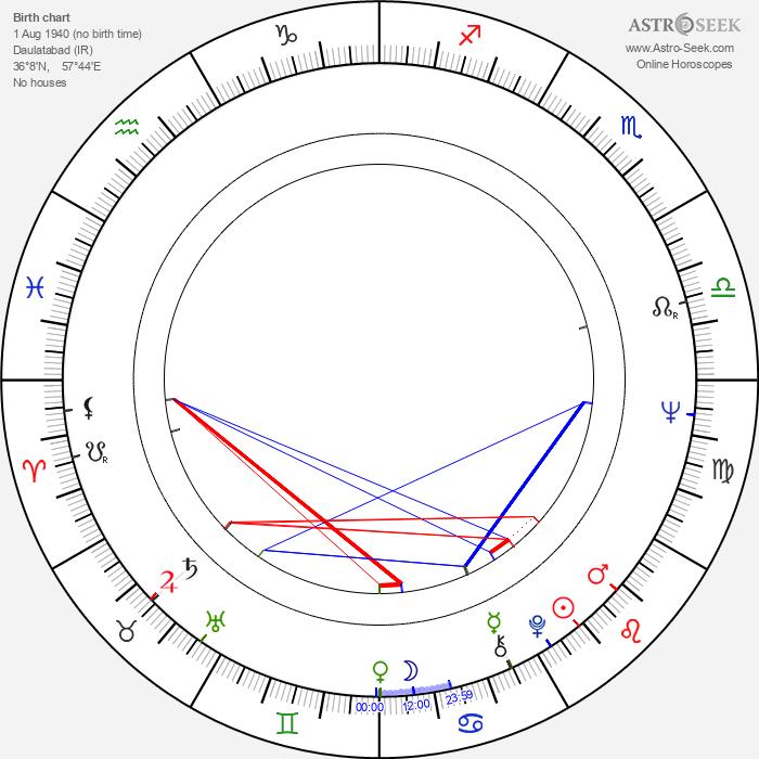 Mahmoud Dowlatabadi - Astrology Natal Birth Chart