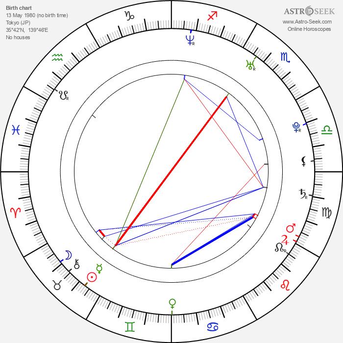 Maho Nonami - Astrology Natal Birth Chart