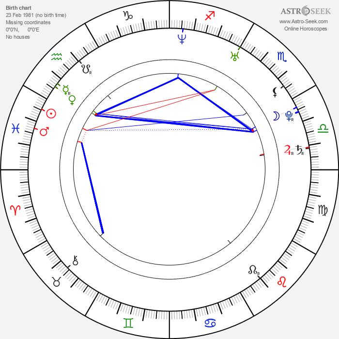 Mai Nakahara - Astrology Natal Birth Chart