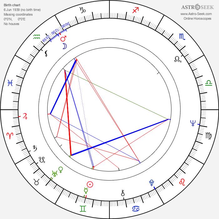 Maija-Liisa Majanlahti - Astrology Natal Birth Chart