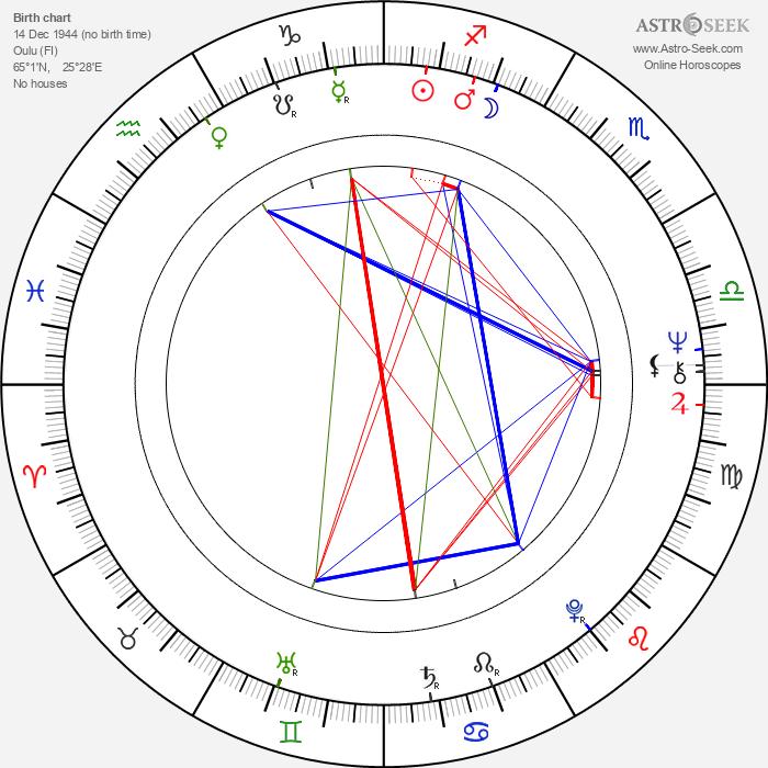 Maija-Liisa Márton - Astrology Natal Birth Chart