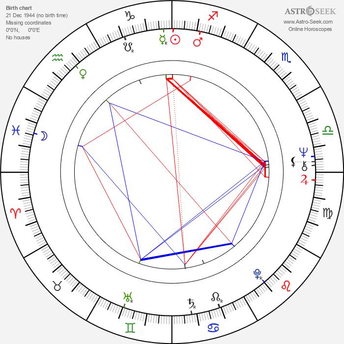 Maikki Harjanne - Astrology Natal Birth Chart