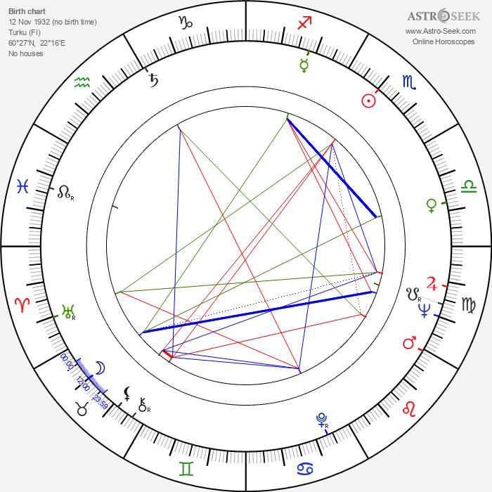 Maikki Länsiö - Astrology Natal Birth Chart