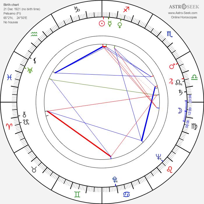 Maila Nurmi - Astrology Natal Birth Chart