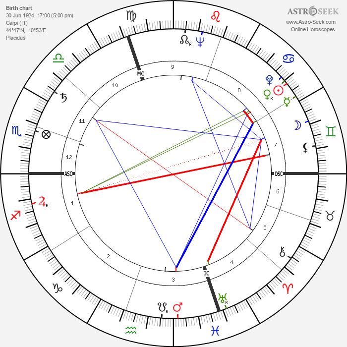 Maino Neri - Astrology Natal Birth Chart