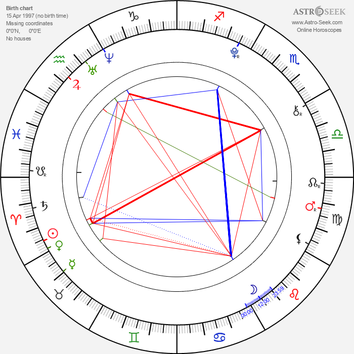 Maisie Williams - Astrology Natal Birth Chart