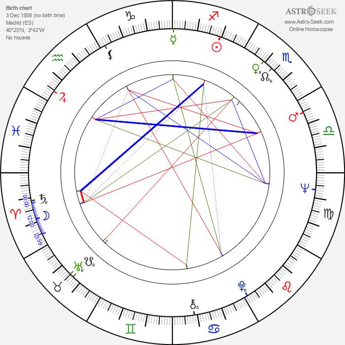 Maite Blasco - Astrology Natal Birth Chart