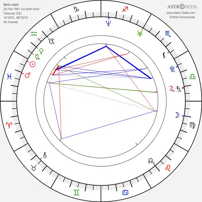 Majandra Delfino - Astrology Natal Birth Chart