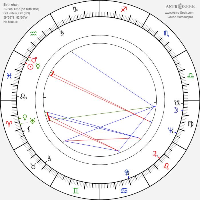 Majel Barrett - Astrology Natal Birth Chart