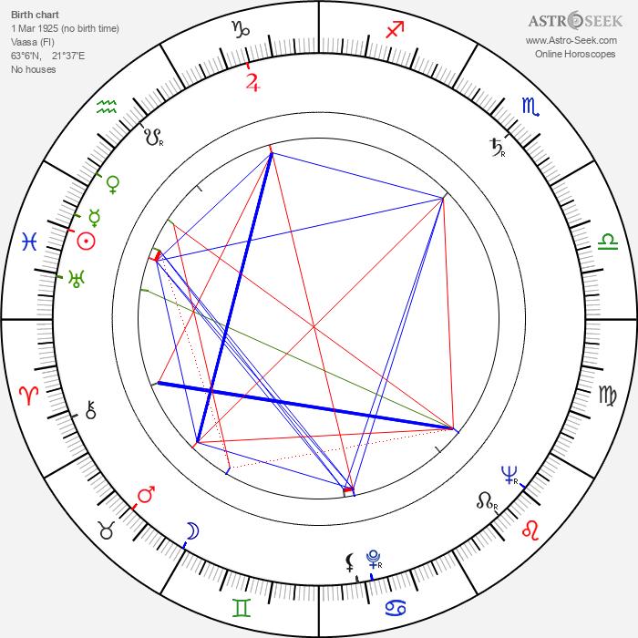 Majlis Granlund - Astrology Natal Birth Chart