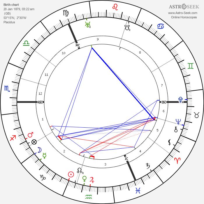 Major C. H. Douglas - Astrology Natal Birth Chart