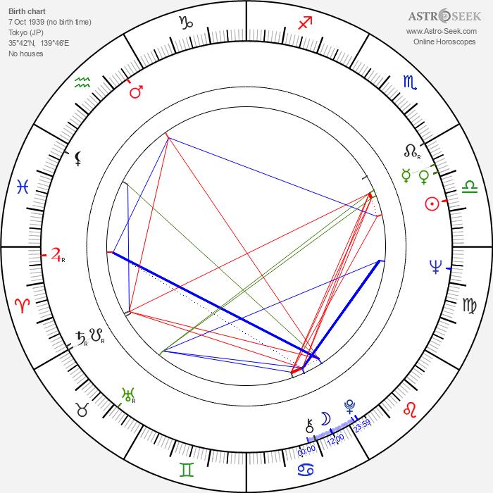 Majumi Ogawa - Astrology Natal Birth Chart