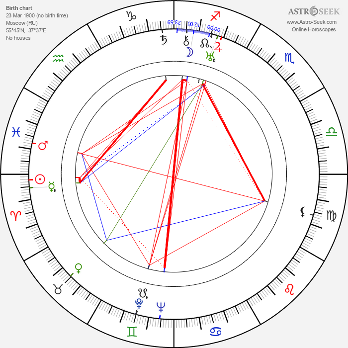 Maksim Shtraukh - Astrology Natal Birth Chart