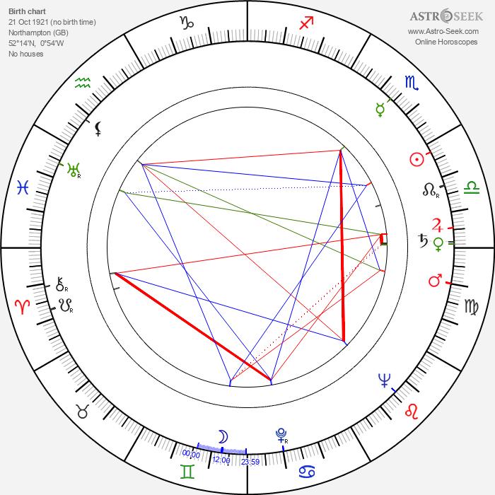 Malcolm Arnold - Astrology Natal Birth Chart