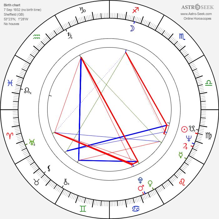 Malcolm Bradbury - Astrology Natal Birth Chart