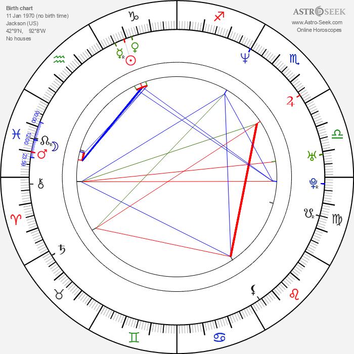 Malcolm D. Lee - Astrology Natal Birth Chart