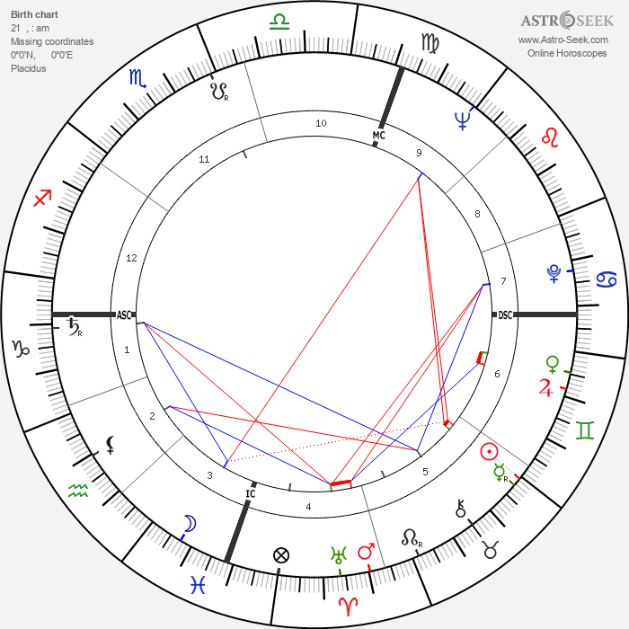 Malcolm Fraser - Astrology Natal Birth Chart