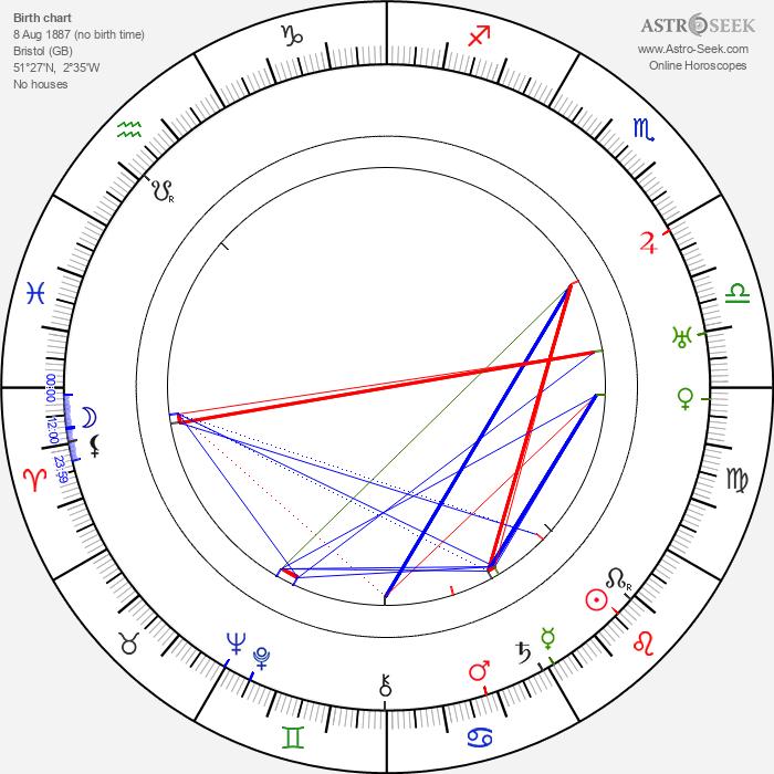 Malcolm Keen - Astrology Natal Birth Chart