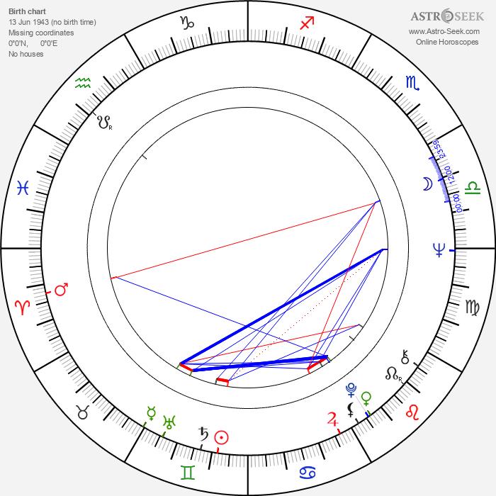 Malcolm McDowell - Astrology Natal Birth Chart