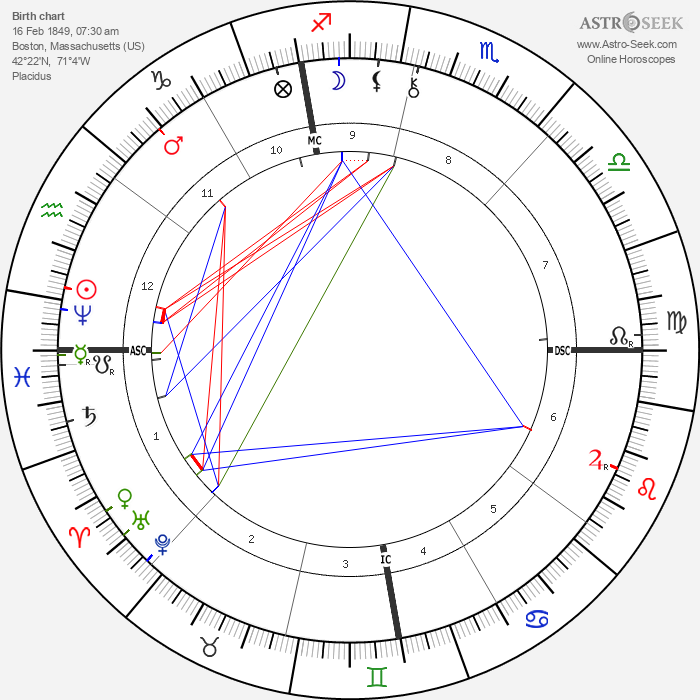 Malcolm Melville - Astrology Natal Birth Chart
