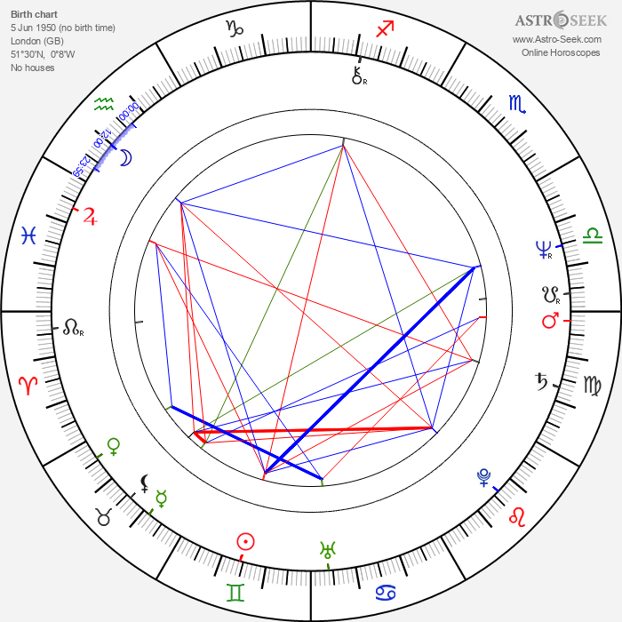 Malcolm Sinclair - Astrology Natal Birth Chart