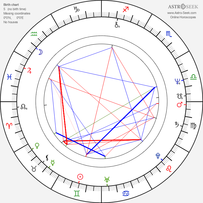 Malcolm Sinclair - Astrology Natal Birth Chart