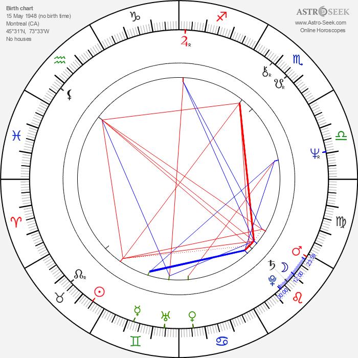 Malcolm Stewart - Astrology Natal Birth Chart