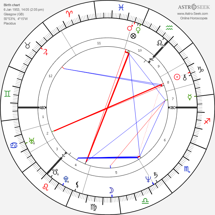 Malcolm Young - Astrology Natal Birth Chart