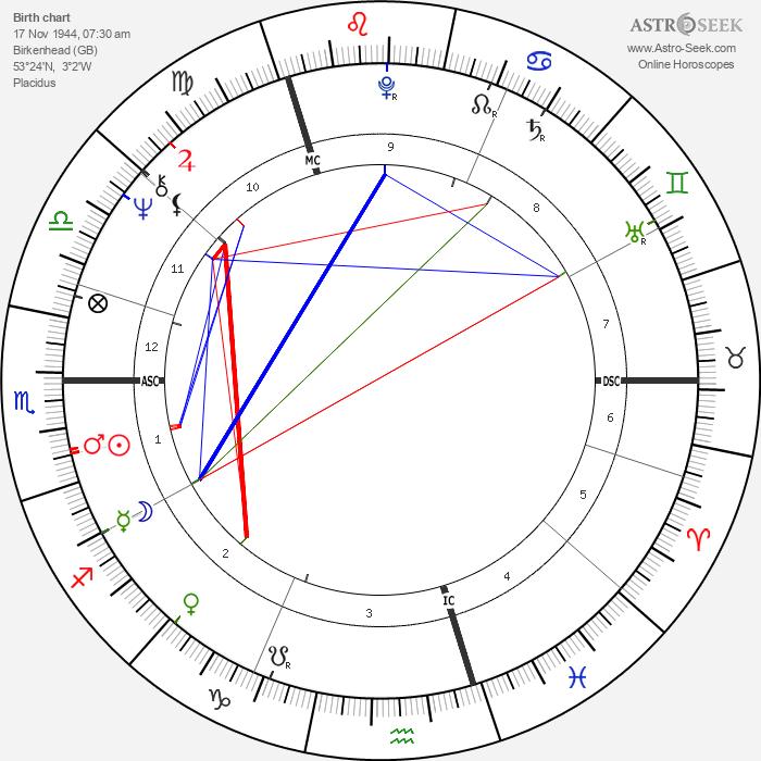 Malcom Gray Bruce - Astrology Natal Birth Chart