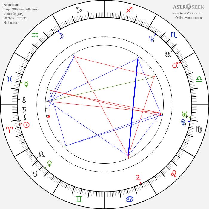 Malena Engström - Astrology Natal Birth Chart