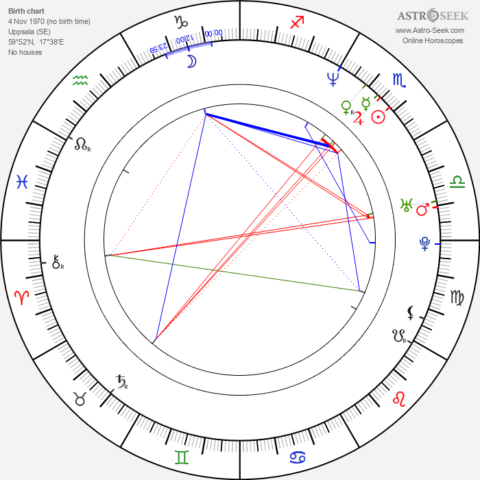 Malena Ernman - Astrology Natal Birth Chart