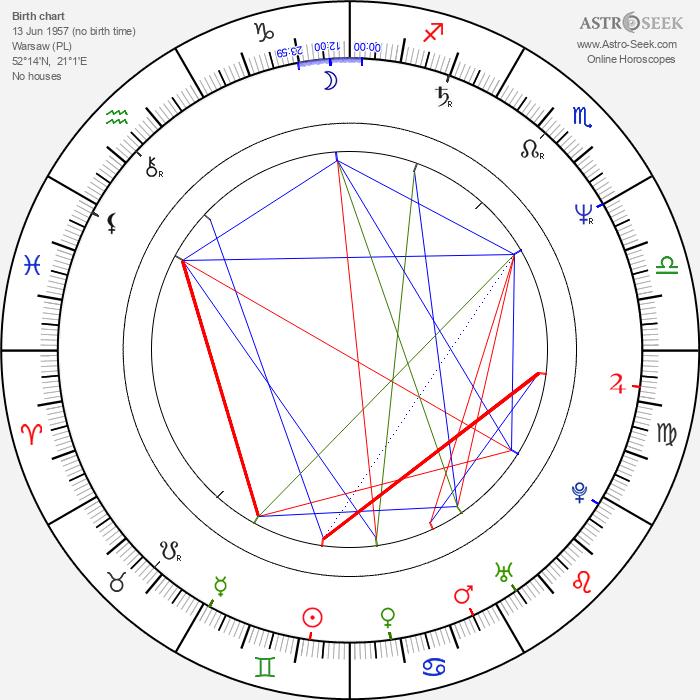 Malgorzata Drozd - Astrology Natal Birth Chart