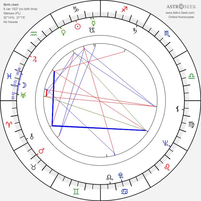 Malgorzata Lorentowicz - Astrology Natal Birth Chart