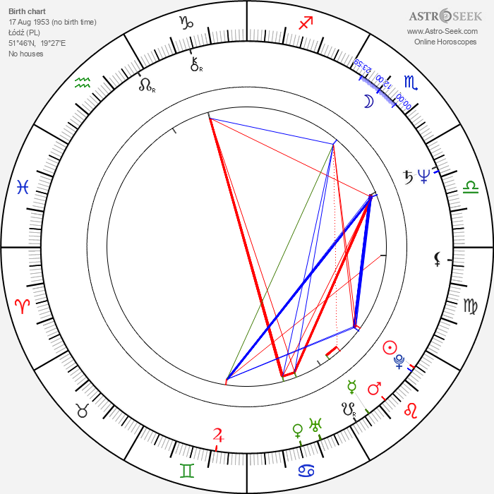 Malgorzata Potocka - Astrology Natal Birth Chart