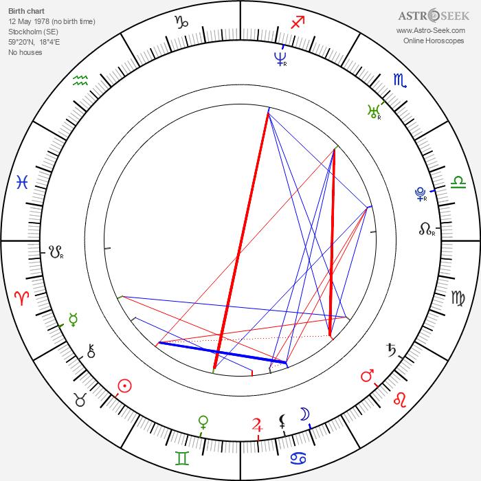 Malin Åkerman - Astrology Natal Birth Chart