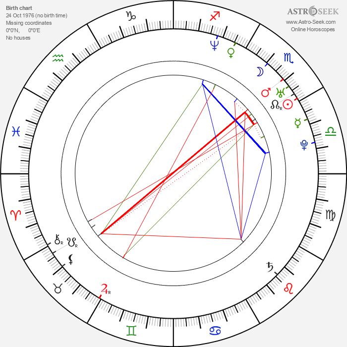 Mallika Sherawat - Astrology Natal Birth Chart