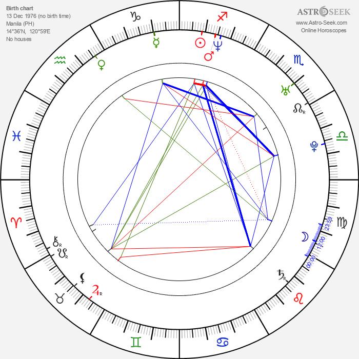 Maloy Lozanes - Astrology Natal Birth Chart