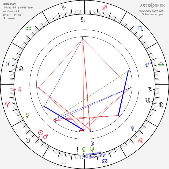 Malte Thorsten - Astrology Natal Birth Chart