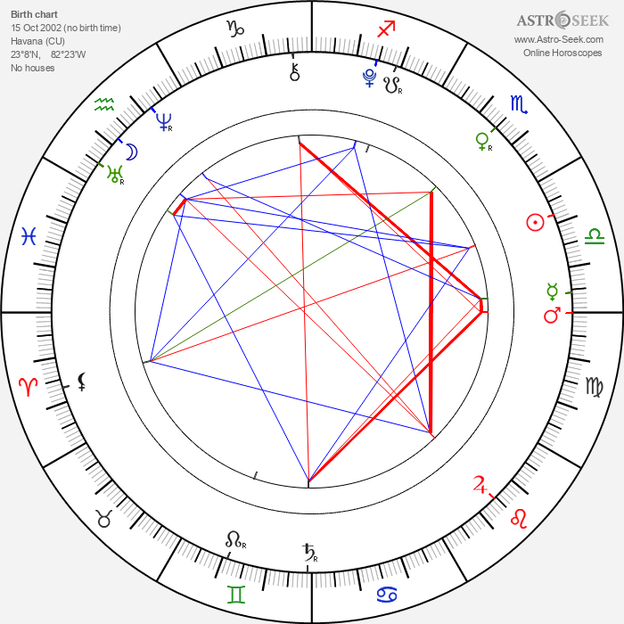 Malu Trevejo - Astrology Natal Birth Chart