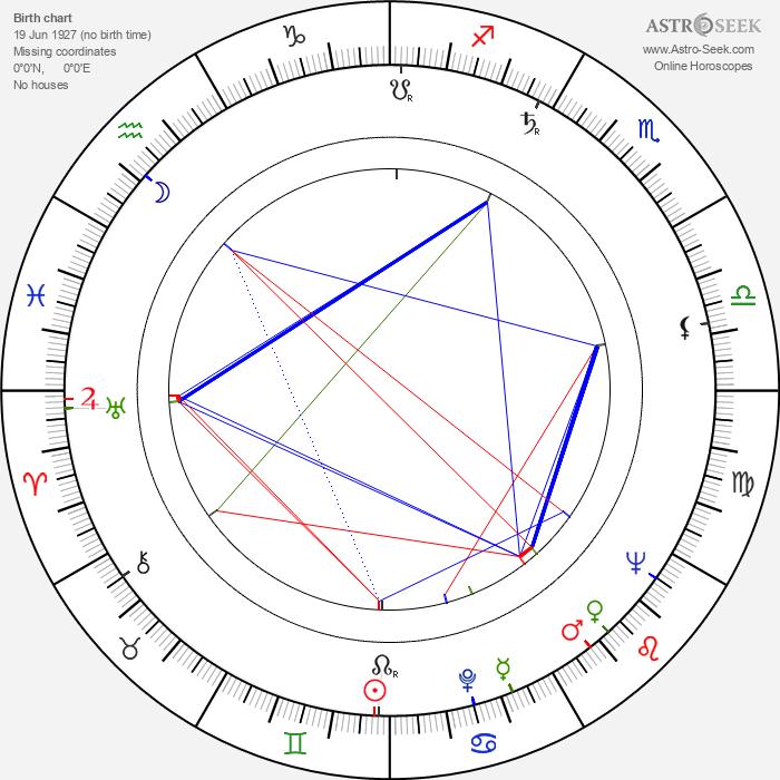 Malvina Ursianu - Astrology Natal Birth Chart