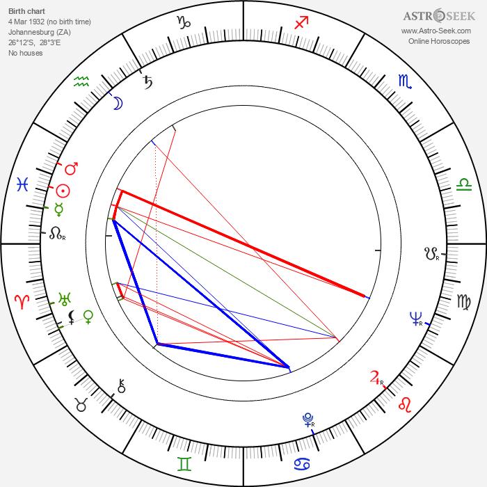 Mama Africa - Astrology Natal Birth Chart